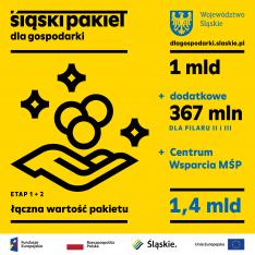 grafika przedstawia informacje o kwocie wsparcia w ramach Śląskiego Pakietu dla Gospodarki, jaka wynosi 1,4 mld zł